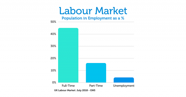 UK Labour Market: July 2018 - ONS