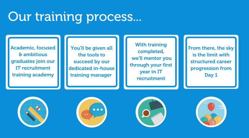 Our IT recruitment training process