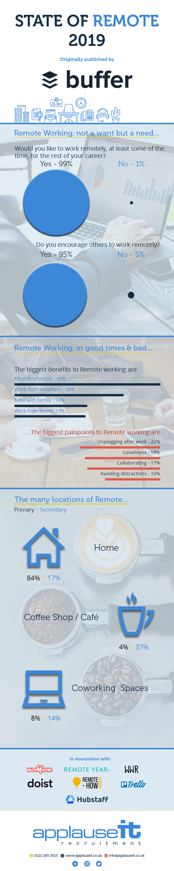 State of Remote working infographic